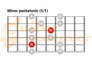 Minor pentatonic scale on guitar