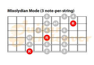 Mixolydian-Mode-Pattern-3-note-per-string