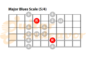 Major-blues-scale chart 54