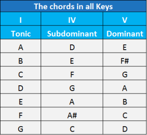 12 bar lues chords in all natural keys chart