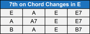 7th on chord changes in E