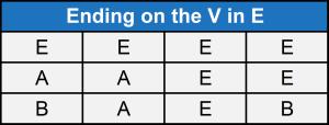 Ending on the V in E