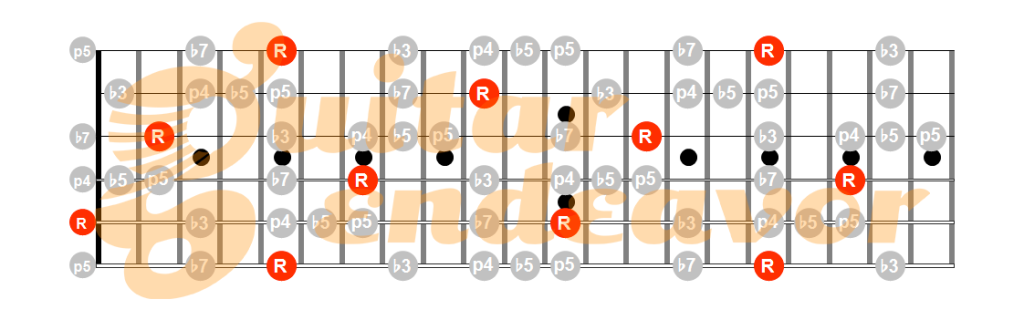 A-minor-blues-pentatonic-scale-pattern