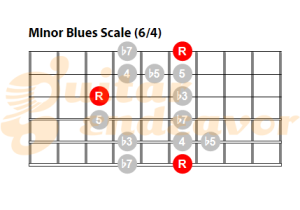 Minor-pentatonic-blues-scale-pattern-64