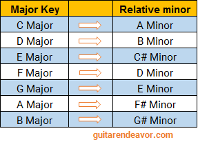 Relative Minor Scales
