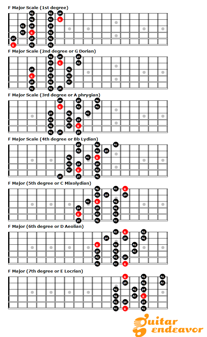 3 notes per string patterns break out of the box and master the fretboard guitar endeavor - Guide per scale ...