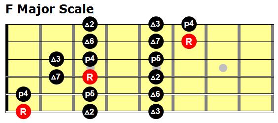 F Major 3 notes per string