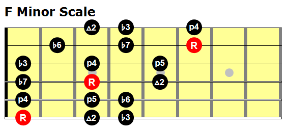 f-minor-scale 3 notes string pattern