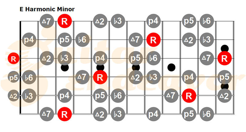 E Harmonic minor guitar scale pattern