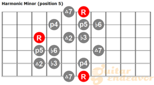 Harmonic minor scale pattern