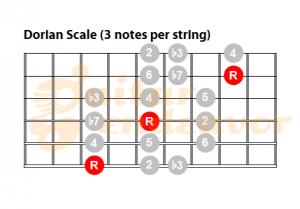 Dorian-Mode-Pattern-3-notes-per-string