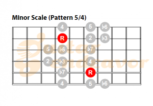 Minor-Scale-pattern-54 for guitar