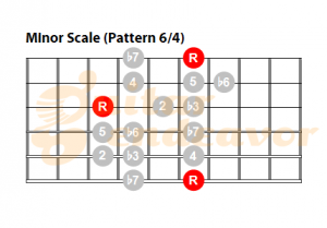 Minor-Scale-pattern-64 for guitar