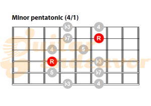 Minor pentatonic scale chart