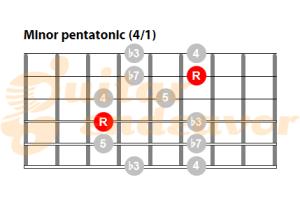 Minor pentatonic scale chart