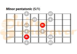 Minor pentatonic scale on guitar