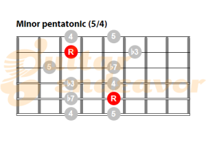 guitar minor pentatonic scale