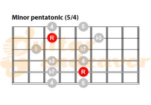 guitar minor pentatonic scale