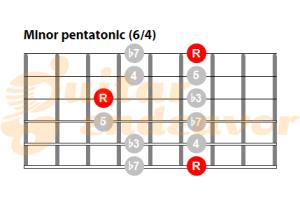 Minor pentatonic pattern 64