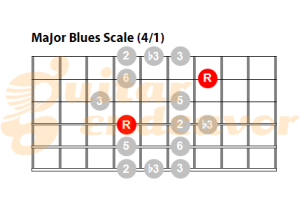 Major-blues-scale for guitar pattern 41