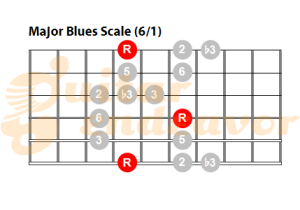 Major blues scale guitar pattern
