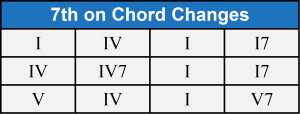 7th on chord changes