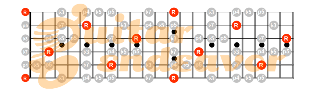 E-minor-pentatonic-blues-scale-pattern