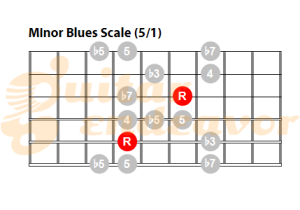 Minor-pentatonic-blues-scale-pattern-51