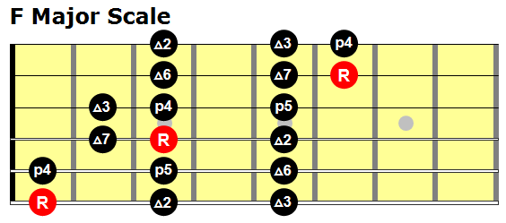 F Major 3 notes per string