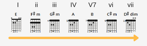 Harmonizing the Major Scale on Guitar to Easily Write Songs