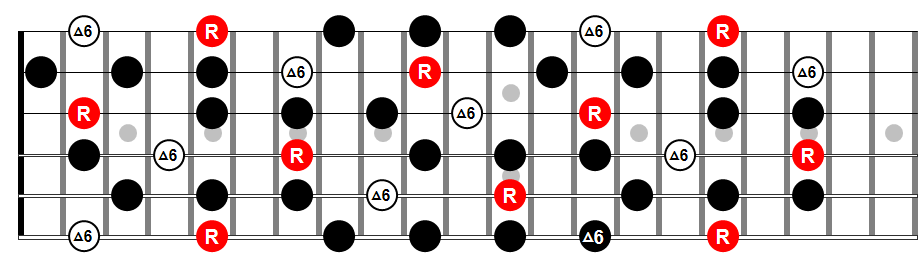 BB King Blues Scale