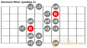 harmonic minor guitar scale chart