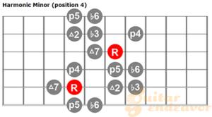 Harmonic minor scale chart